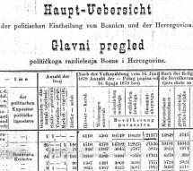 Popisi stanovništva BiH iz 1879, 1885. i 1910. godine