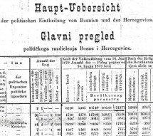 Пописи становништва БиХ из 1879, 1885. и 1910. године
