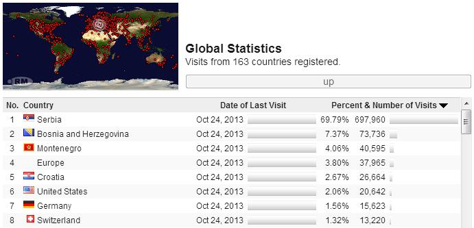 poseta iz 163 zemlje