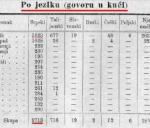 U Dubrovniku je 1890. godine od 11.177 stanovnika njih 9.713 govorilo srpski