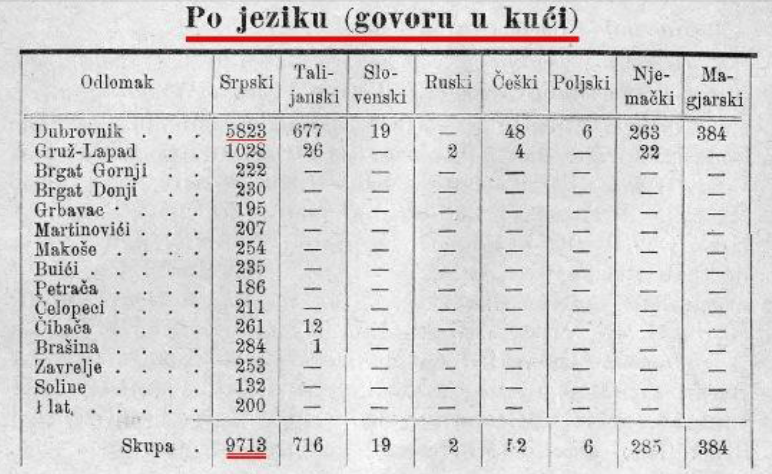 Dubrovnik, srpski jezik