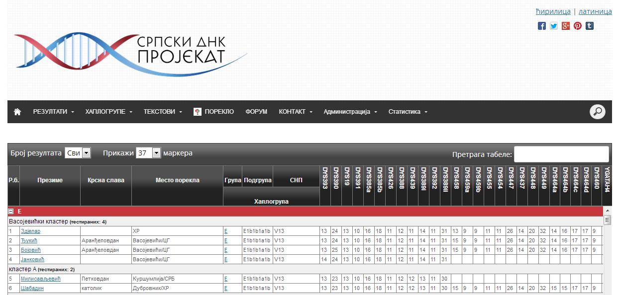 Srpski DNK projekat, tabela