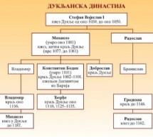 Срби пре светог Саве – Дукљанска династија