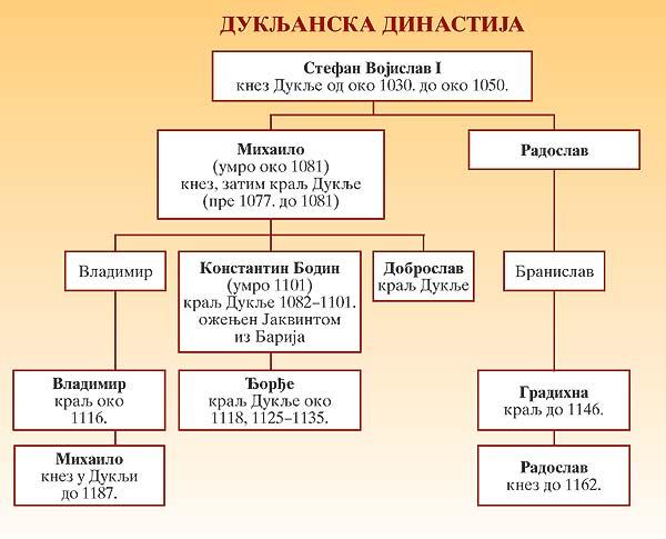 Dukljanska dinastija