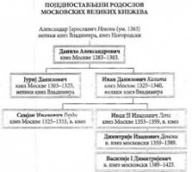 Велики кнежеви московски (Рјуриковичи)